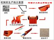 制砂生产线 -新濠影汇7158cc-新濠国际APP-新濠国际登录平台